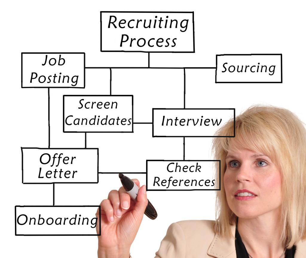 Dedicated Recruitment Team