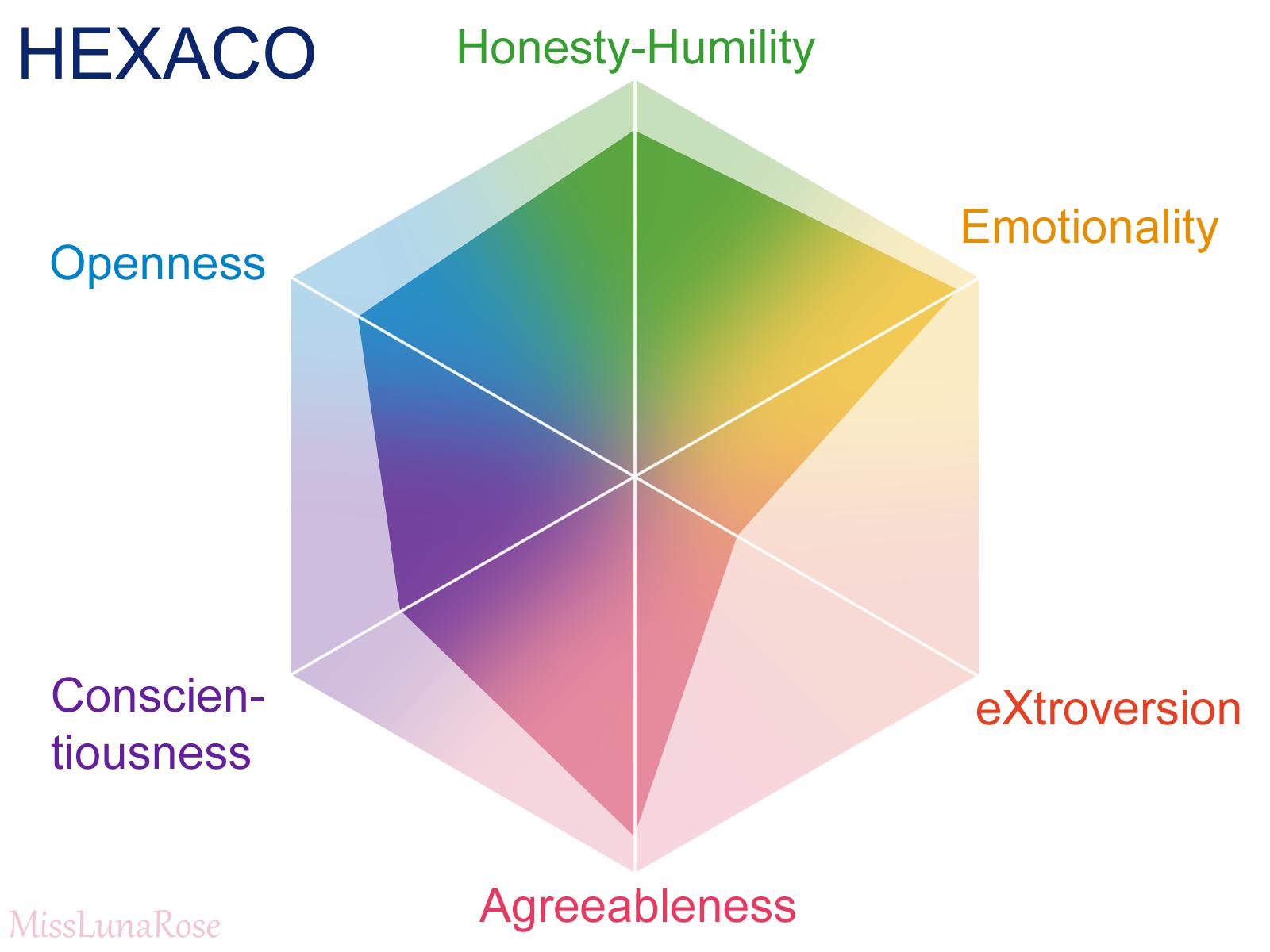 HEXACO Personality Inventory